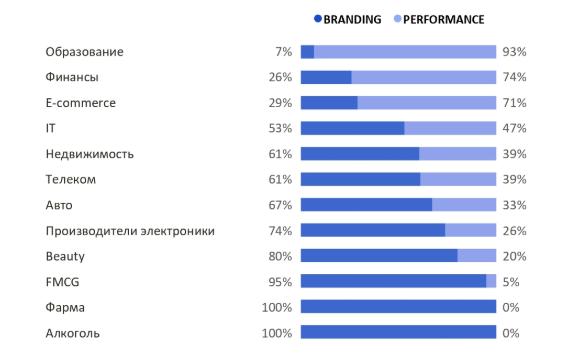 Исследование о таргетированной рекламе в соцсетях