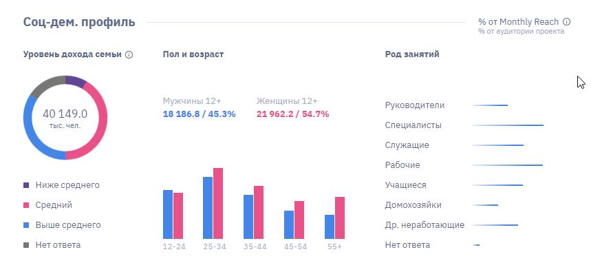 Социльно-демографический профиль вконтакте