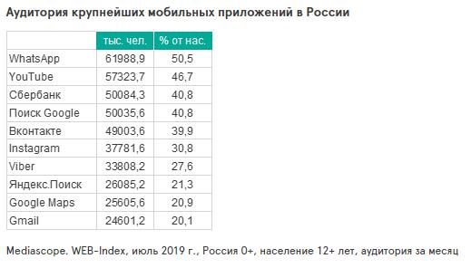 аудитория интернет-пользователей приложений в России 2019 год