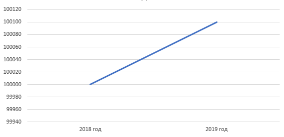 оригинал график
