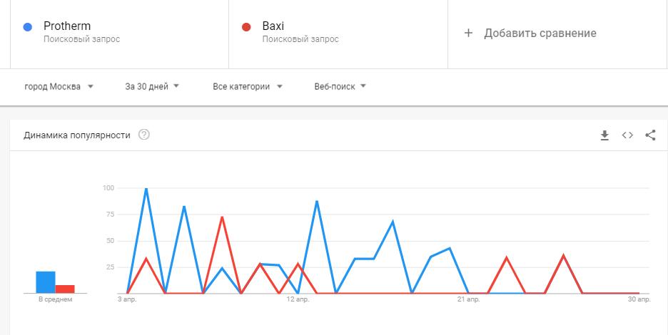 сравнение брендов по популярности