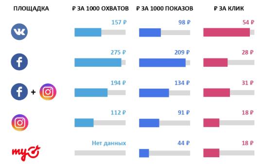 стоимость -Исследование о таргетированной рекламе в соцсетях