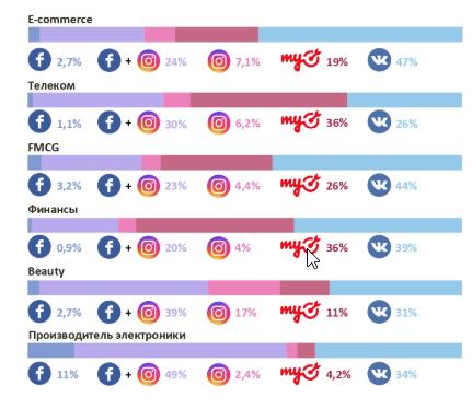 1Исследование о таргетированной рекламе в соцсетях