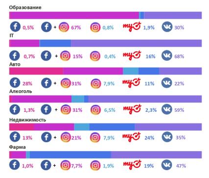 2Исследование о таргетированной рекламе в соцсетях