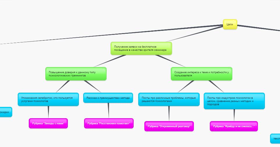 контент-карта для группы в социальных сетях