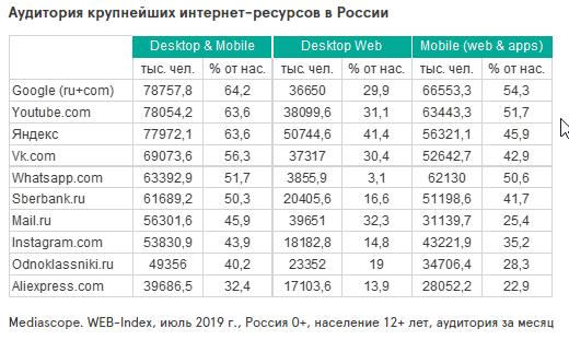 Mediascope аудитория интернет-пользователей в России 2019 год